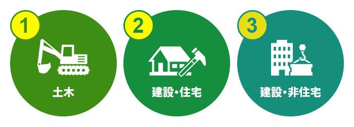 建設業界は、「土木」「建設・住宅」「建設・非住宅」の3つ