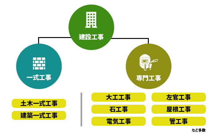 建設工事の分類
