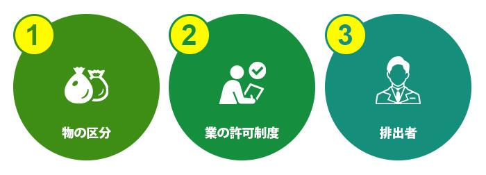 廃棄物処理法の3つの基礎