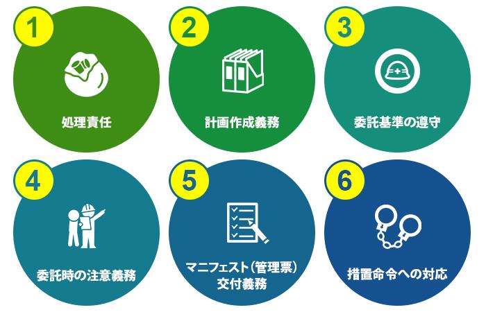 排出事業者の役割や責任