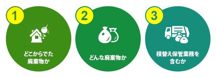 産業廃棄物の収集運搬業の3点
