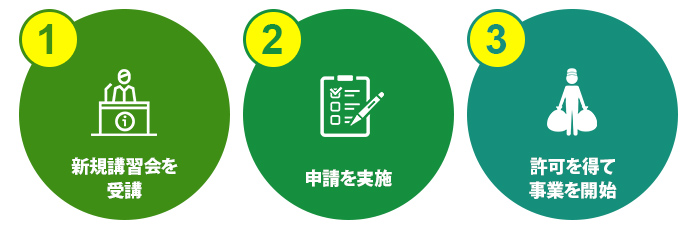 申請の大枠は以下の3つのステップ