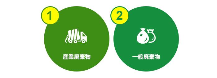 廃棄物は産業廃棄物と一般廃棄物に分かれる