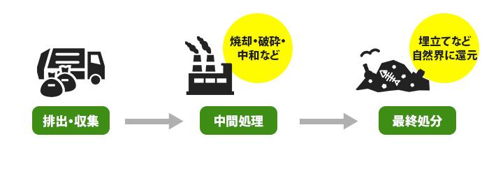 産業廃棄物の処分とは?