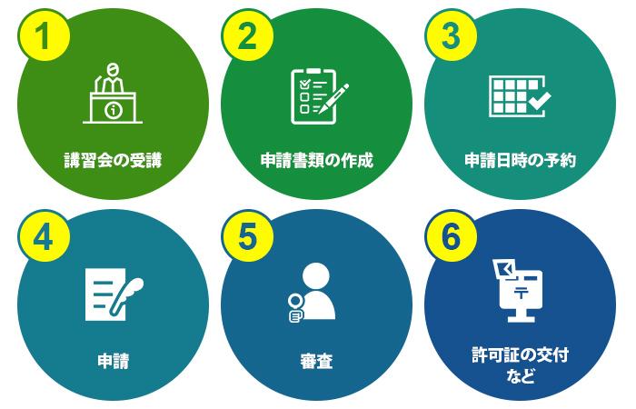 産業廃棄物の収集運搬許可申請の流れと内容