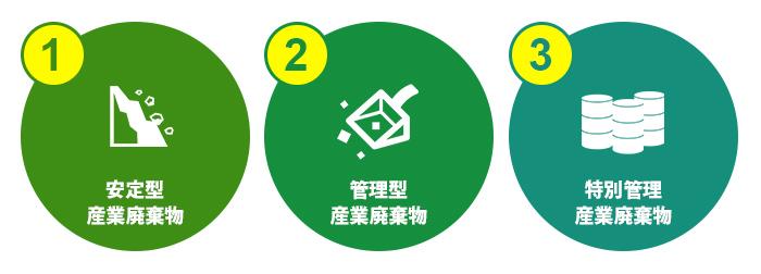 建設廃棄物の分類
