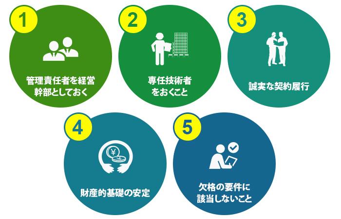 建設業の許可を得るために、必要となる資格要件が5つ