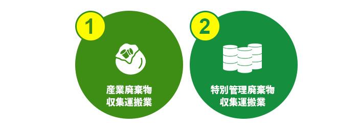 産業廃棄物収集運搬業と特別管理廃棄物収集運搬業の二種類