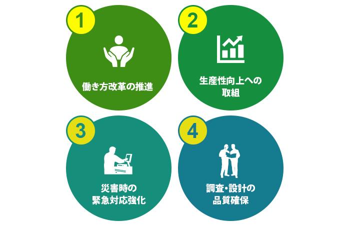 。新・担い手三法で取り扱われる主な課題4つ