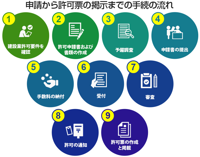 建設業許可の申請から許可票の掲示までの手続の流れ