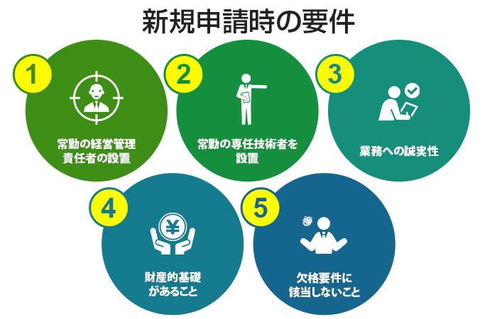 新規申請時に必要な5要件