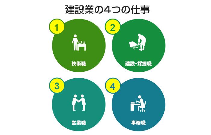 建設業には大きく以下の4つの仕事