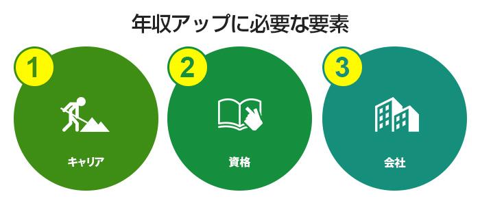年収アップを目指すためには、以下の3つの要素