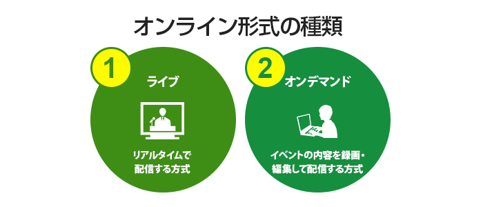 オンライン形式の種類