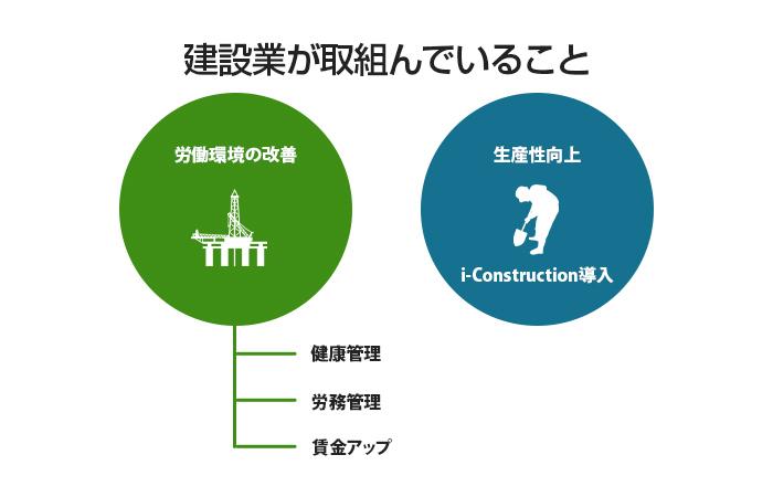 『労働環境の改善』と『生産性向上』