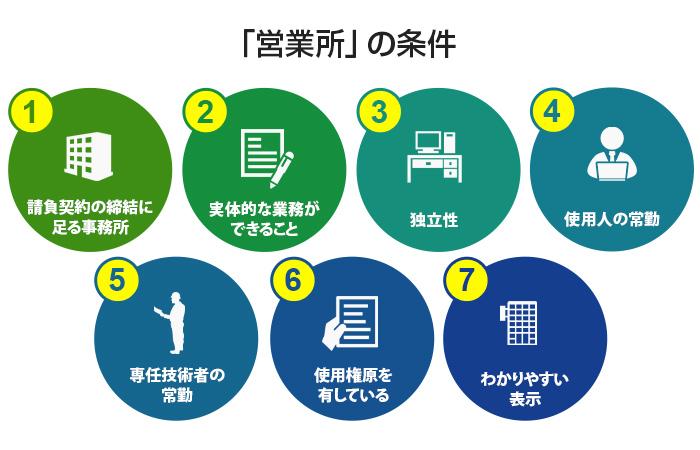 営業を行い、契約を締結する拠点としての「営業所」として認められるために